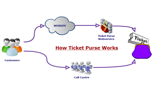 Ticket Purse - Back Office Solution